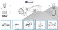 BTi wireless - Bluetooth Audio- u. Freisprechanlage
